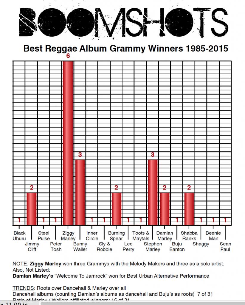 ReggaeGrammyAwardWinners1985-2015